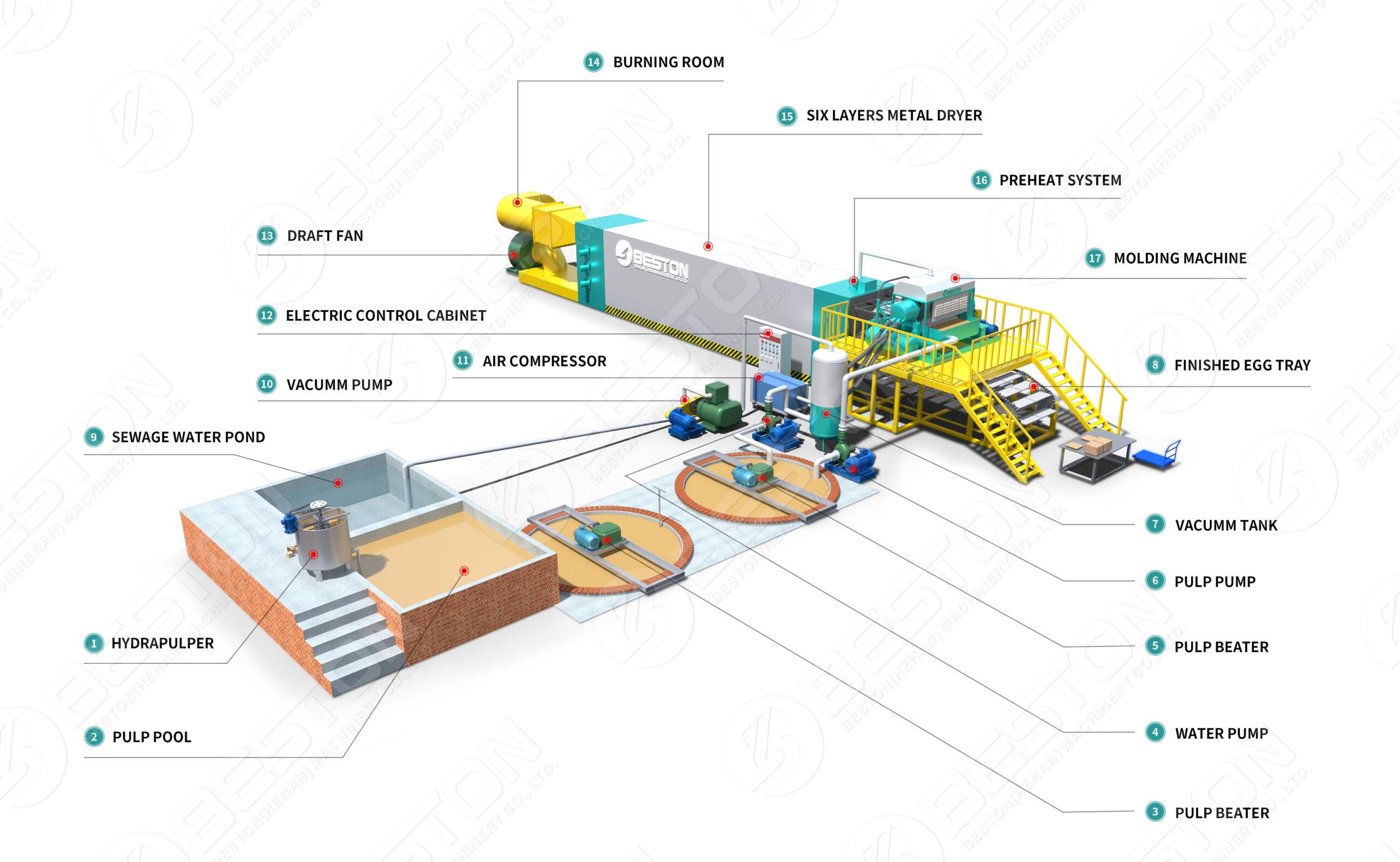 Processus de fabrication de carton d'oeufs