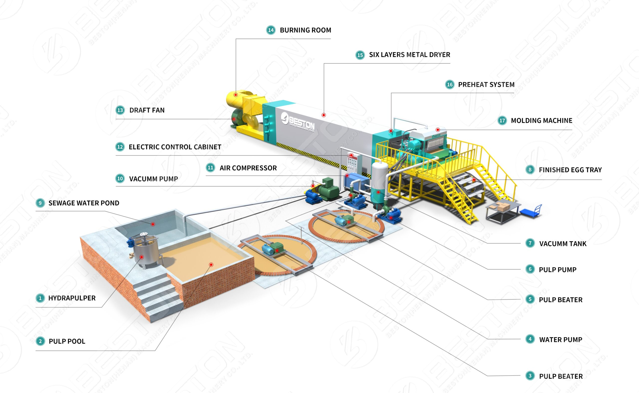 conception de machine de fabrication de bacs à papier